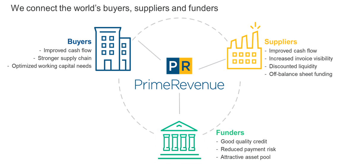 What is Supply Chain Finance? - PrimeRevenue